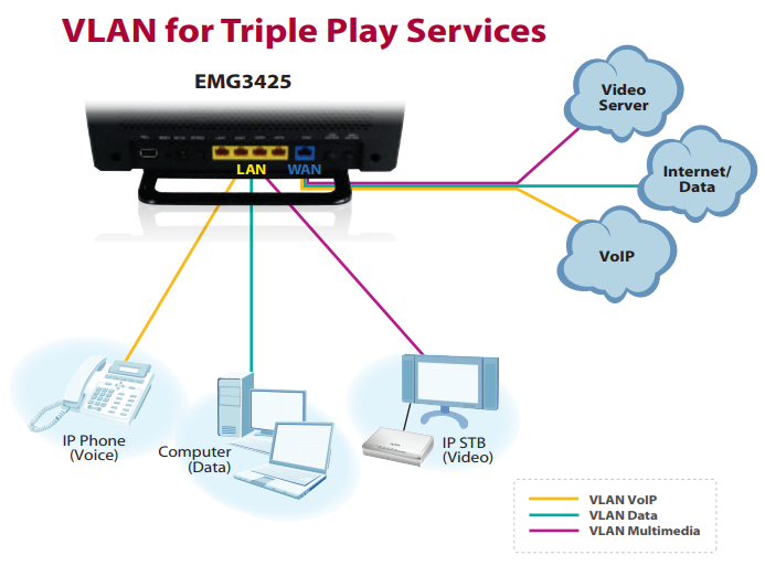 VLAN for Triple Play Services