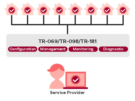 Auto provisioning and remote management through TR-069/TR-098/TR-181