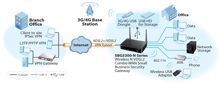 zyxel sbg3300 n wireless n vdsl2 combo wan small business security application diagram
