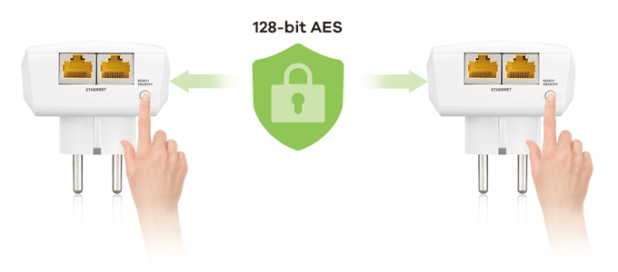 128-bit AES encryption for network protection