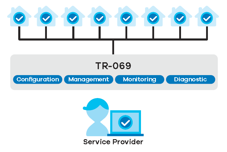 Auto provisioning and remote management through TR-069
