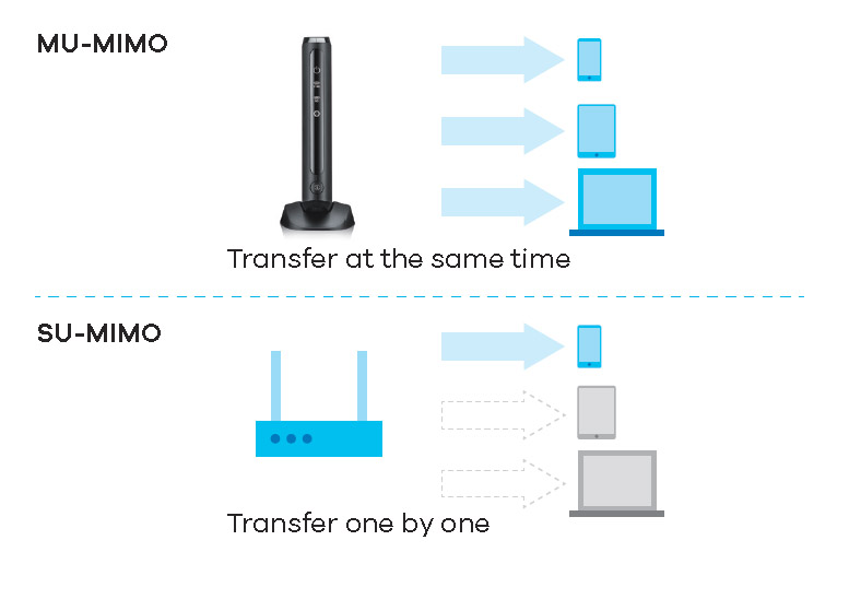 Optimize existing network with MU-MIMO Dual-Band 802.11ac