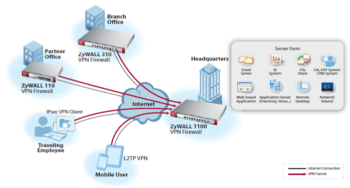 Centralized Service Deployment via VPN