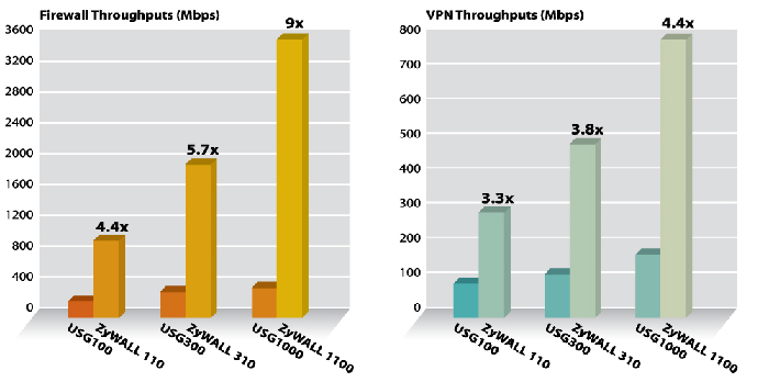 VPN and firewall throughput