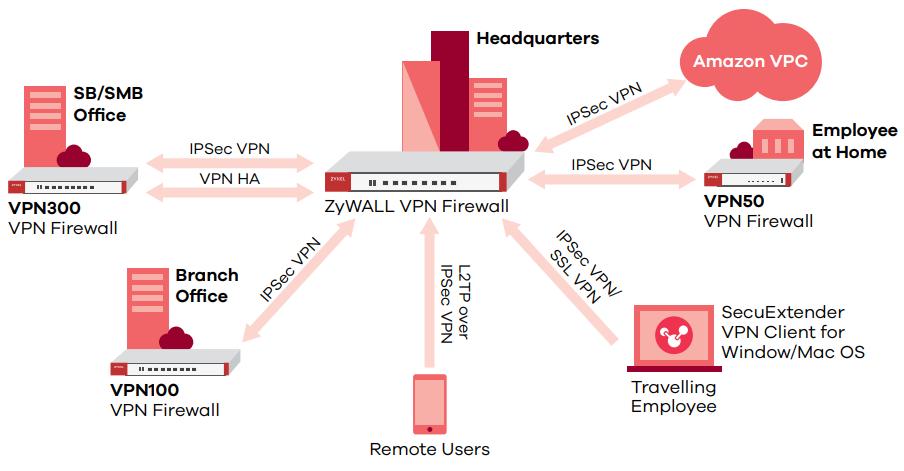 Zyxel ZyWALL VPN300 | ZyxelGuard com