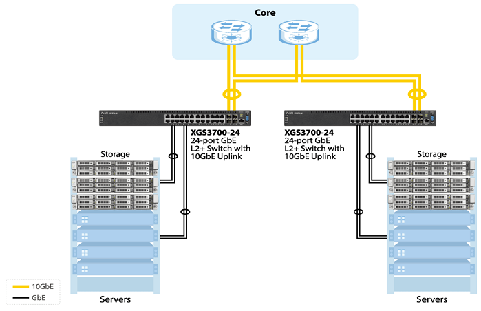 Data center access