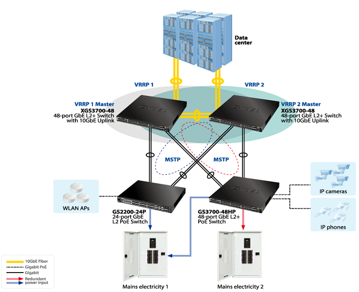 Mission critical network (VRRP, MSTP, redundant power)