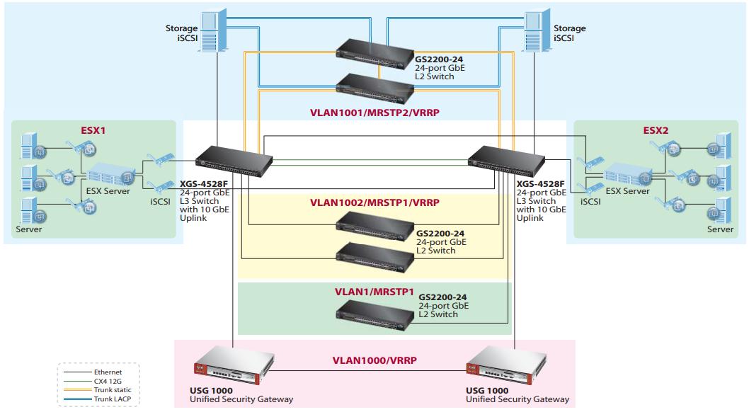 Zyxel XGS-4528F 24-port GbE L3 Switch with 10 GbE Uplink