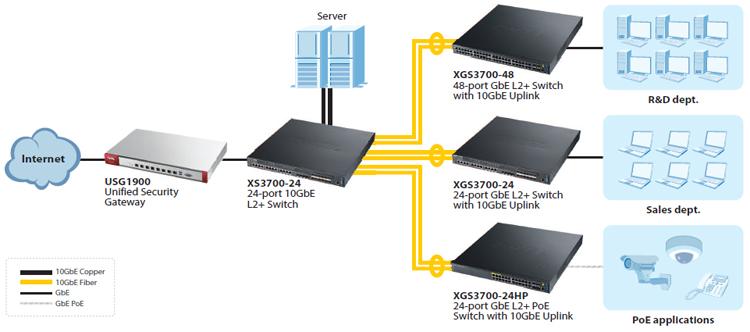 Zyxel XS3700-24 24-port 10GbE L2+ Switch | ZyxelGuard com