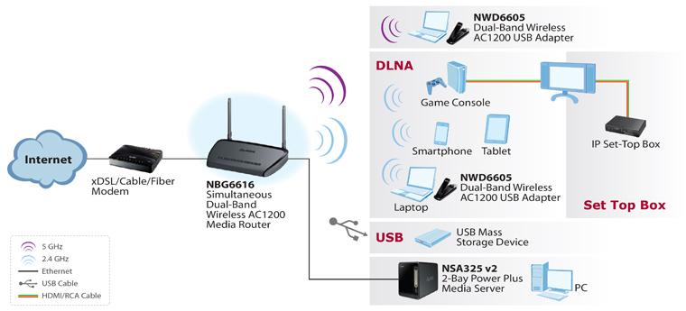 Zyxel Nbg6616 Simultaneous Dual Band Wireless Ac1200 Media