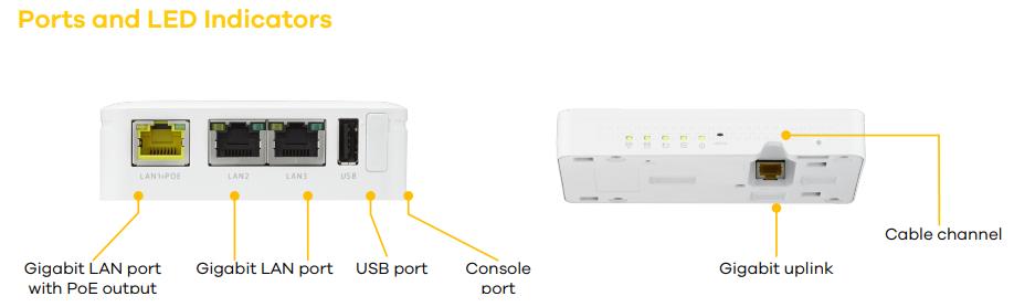 Ports and LED Indicators
