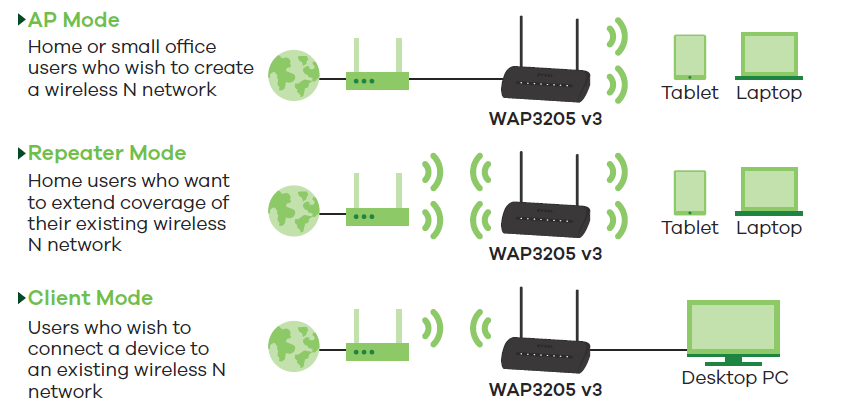 Zyxel WAP3205 v3 Wireless N Access Point | ZyxelGuard com
