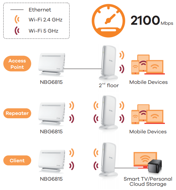 An access point, a repeater or a client? Make it the way you want it
