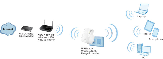 ZyXEL WRE2205 Application Diagram